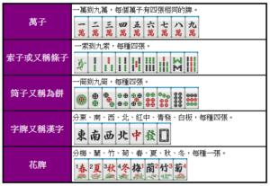 台灣麻將玩法教學